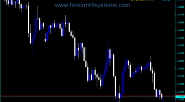 Forex Market Volatility ATR Indicator