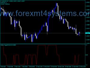 Forex Marsi Trigger Trading Indicator