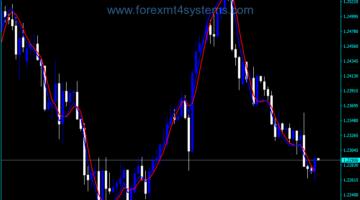 Forex Momentum 100 Pips V1 Indicator