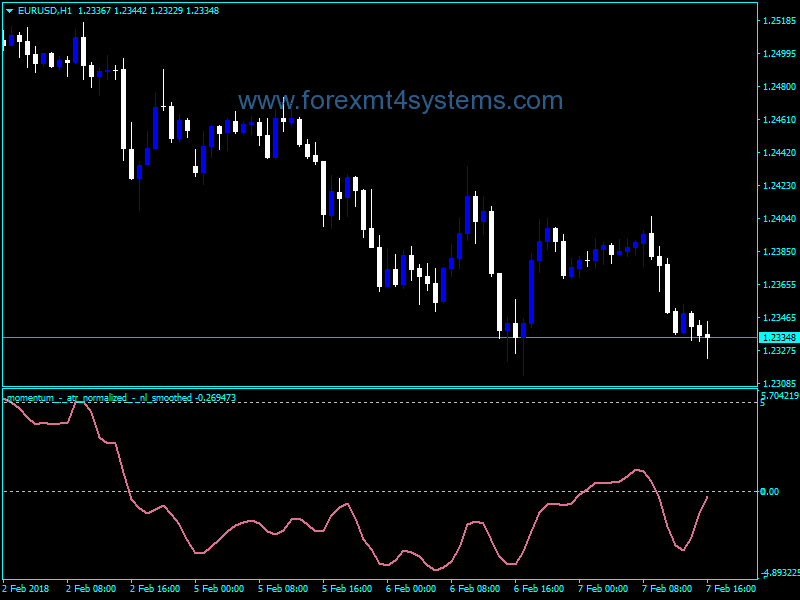 Forex Momentum ATR Smoothed Indicator