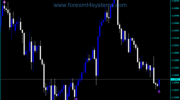 Forex Momentum Chart Signal V1 Indicator