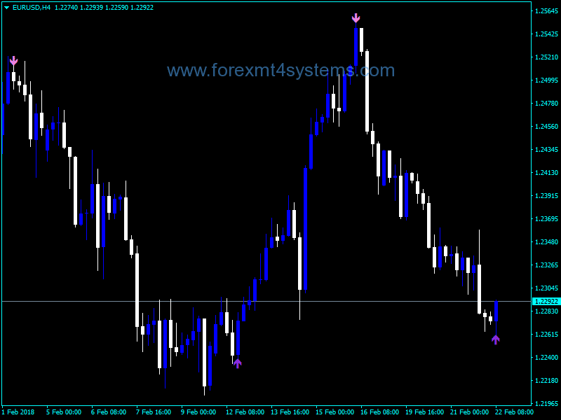Forex Momentum Chart Signal V1 Indicator Forexmt4systems