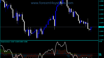 Forex Momentum Indekatorên Custom Customs