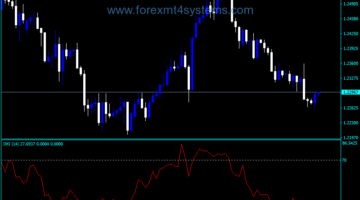 Forex Momentum Intraday Index Indicator