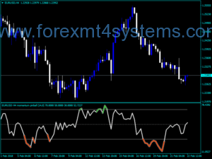 Forex Momentum Pinball Version Indicator