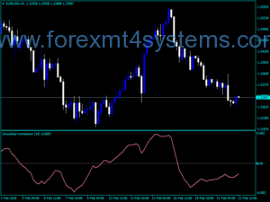 Forex Momentum Smladhed Mladen Indicator