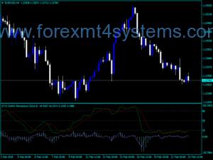Forex Momentum Stochastic Osma Indicator