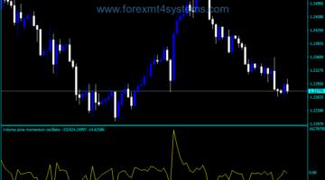 Forex Momentum Volume Price Oscillator Indicator