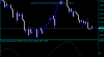 Forex Momentum Wami Lines Indicator