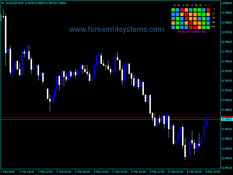 Forex Nihilist Ultra ADX Dashboard Indicator – ForexMT4Systems