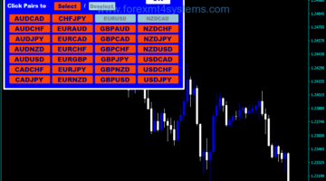 Forex Open Charts Alphabetical Order Indicator