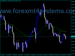 Forex PBF Two EMA Color Indicator