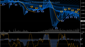 Forex Panther QQE Scalping Strategy