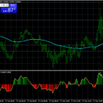 Forex Parabolic Sar MACD Scalping Strategy