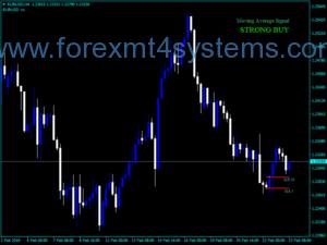 Индикатор за сигнали за валутните параметри на Форекс парадокс