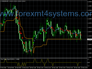 Forex Price Trigger Scalping Strategi