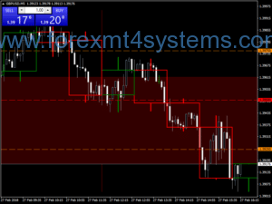 Forex Psyhical Levels Scalping Strategie