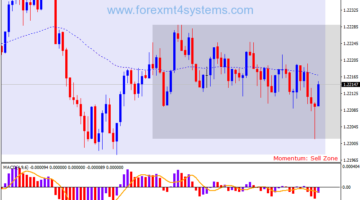 Forex Retracement Scalping Strategy