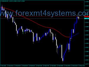 Forex SC MTF მოძრავი საშუალო მაჩვენებელი