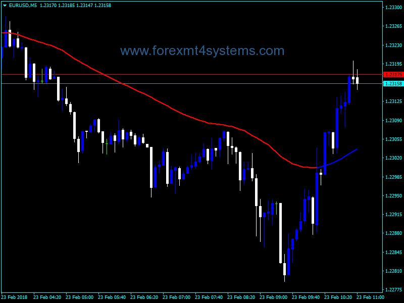 Индикатор за движеща се средна стойност на Forex SC MTF