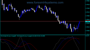 Forex SFI Moving Averages ADX-indicator
