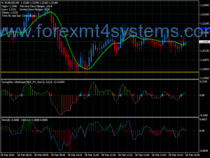 Stratejiya Scalping Forex Secret Method