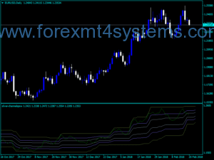 Indicador PSW Forex Silver Channels PSW