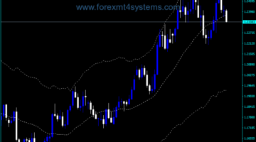 Indicador do canal Forex Simple Keltner