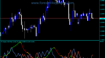 ADX Modified Indicator for Forex Snipers