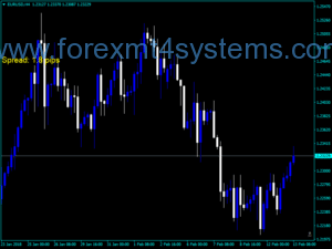 Forex Spread Five Digit Indicator