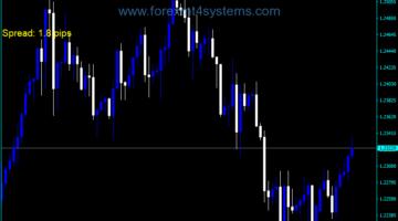 Forex Spread Five Digit Indicator