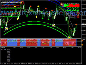 Forex Supreme Buy Sell Scalping Strategy