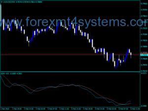 Forex T3 ASI Trading Indicator