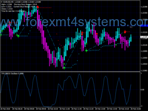 Forex TFX Obos Scalping Strategy