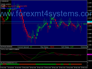 Estratégia Forex THV Angels Scalping