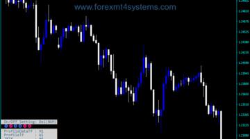 Индикатор за таймер за таргет на валутна търговия