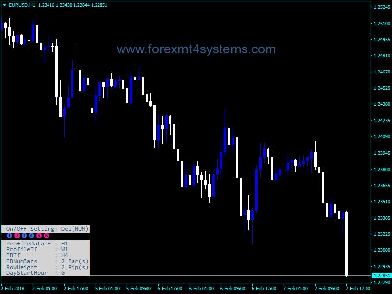 Forex TPO Chart Dash Indicator