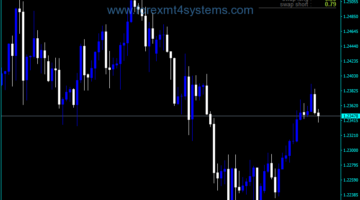 Forex TRO Period Data Indicator
