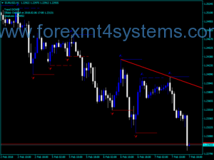 Forex Takbir Indicator Buy Sell