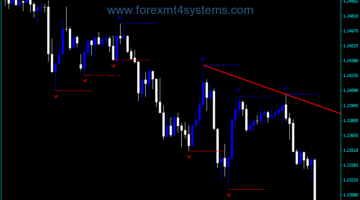 Forex Takbir Buy Sell Indicator
