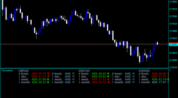 Forex Tick Watcher Dashboard Indicator