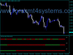 Forex Tms Histo Three TF Indicator