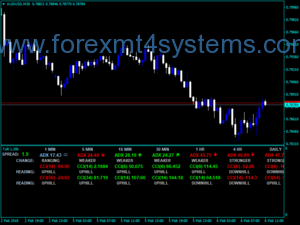 Forex Tor Dashboard Indicator