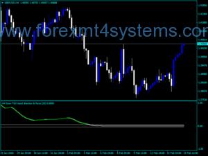 Индикатор за сила на линията за насочване на валутния курс на Форекс пазара