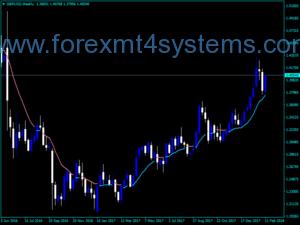 Amlenni Trends Forex Dangosydd MTF