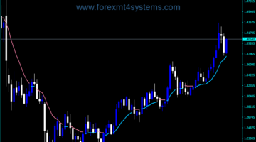 Forex Trend Envelopes MTF Indicator