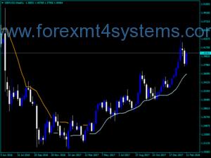 Forex Trend Envelopes Indicador v2