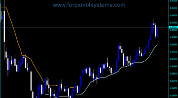 Forex Trend Envelopes v2 Indicator