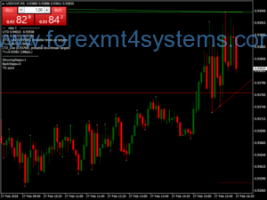 Forex TrendLine Scalping Strategy