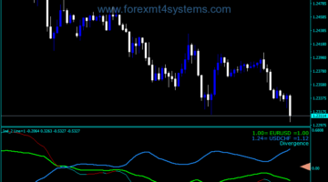 Forex Two Line Custom Signals Indicator